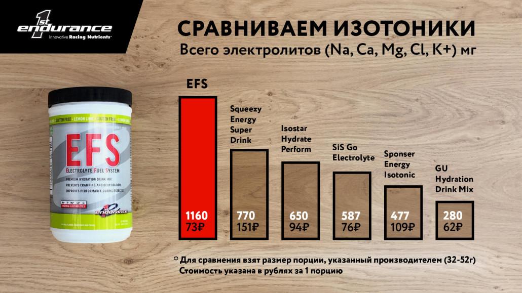Сравнение изотоников